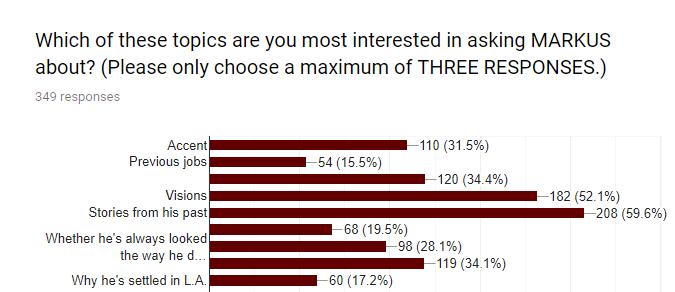 markus survey responses